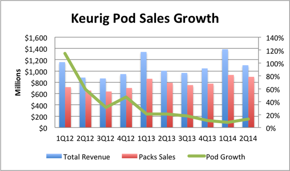 Keurig Pod Sales Growth