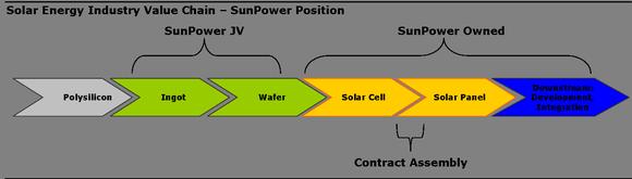 Solar Vc