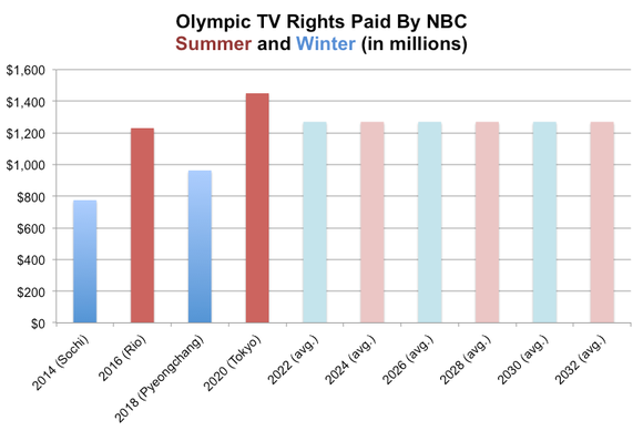 Nbc s new olympics deal what the experts think the motley fool