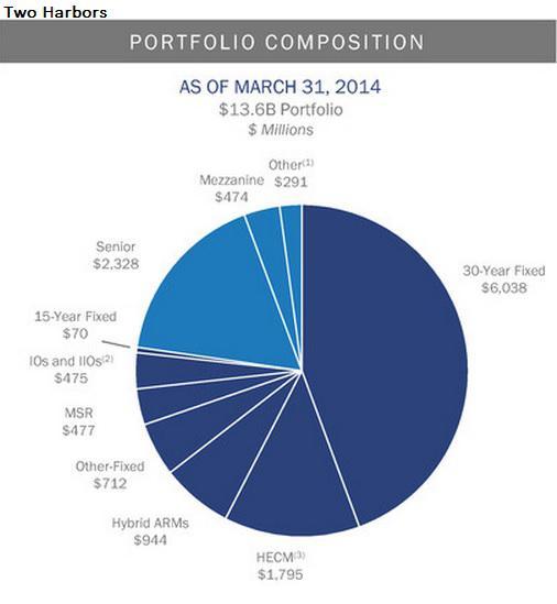 Investment Portfolio Q