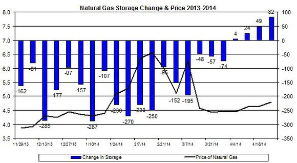 Nat Gas May