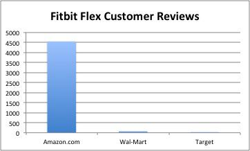 Fitbit Flex Reviews