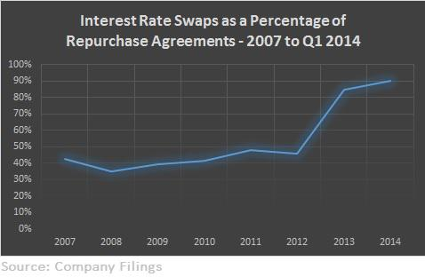 Pic Swaps As A Percent Of Borrowing