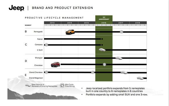 Jeep Product Plan
