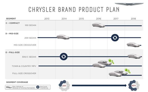Chrysler Product Plan