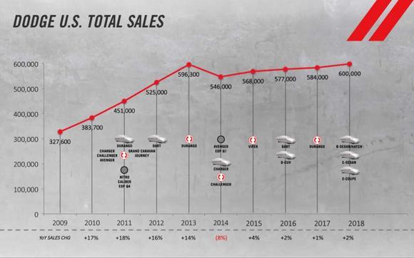 Dodge Sales Plan
