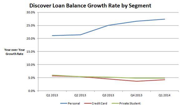 Dfs Loan Balance