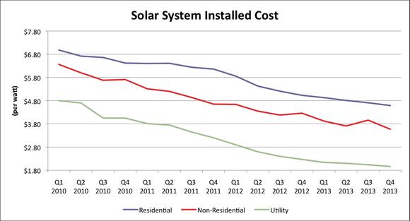 Solar Cost Data