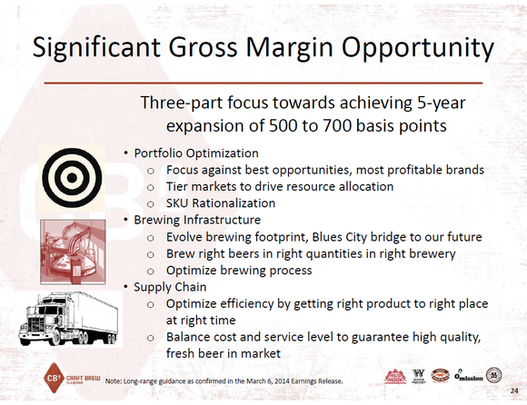 Craft Brew Margin Target