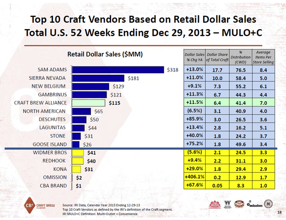 Craft Brew Share Slide