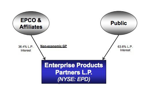 Epd Structure