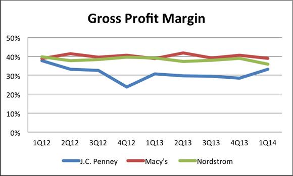 Jcp Gross Profit Margin