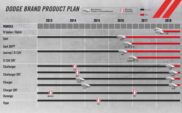 Dodge Product Plan