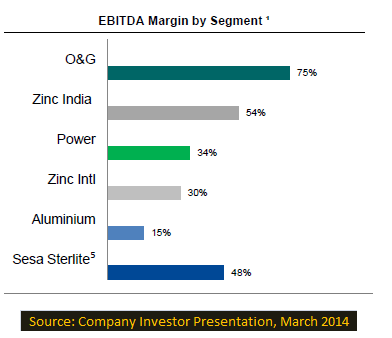 Ebitda Margin By Segment