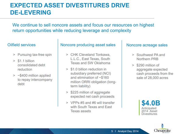 Chesapeake Energy Asset Sales