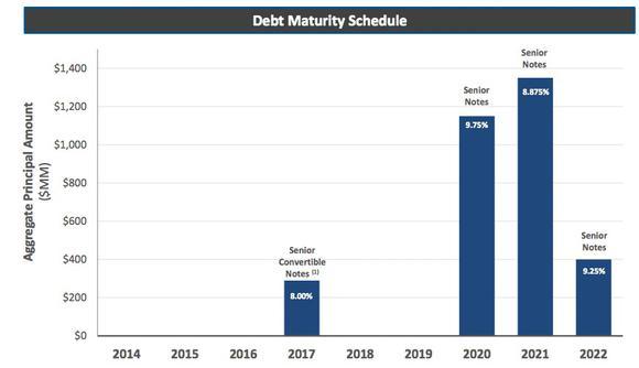 Hk Debt Maturity