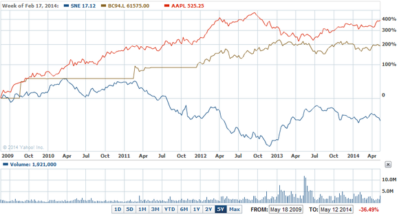 Sony Over Last Five Years
