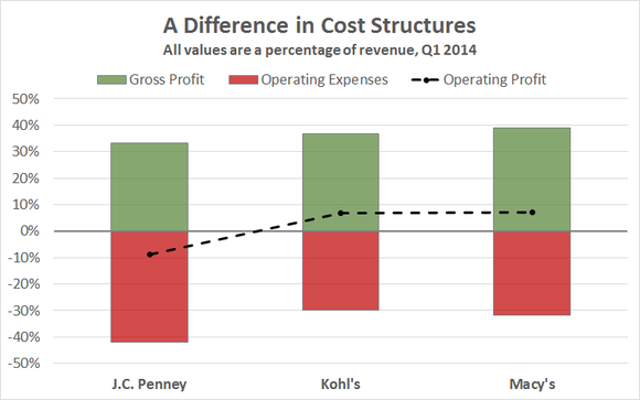 Jcp Cost Structure