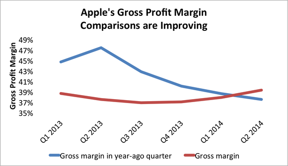 Apple Stock Gross Margin