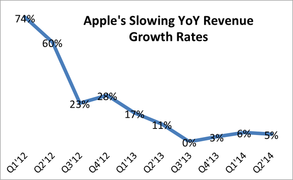 Apple Stock Slowing Revenue Growth