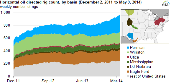 Horizontal Rig Count In Permian Basin