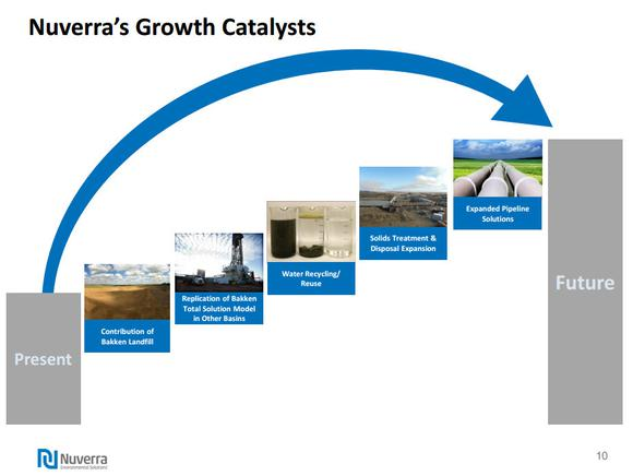 Nuverra Environmental Solutions Catalysts