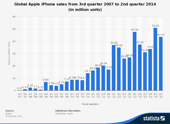 Iphone Quarterly Sales