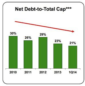Eog Debt To Cap