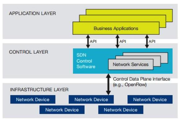 Cisco Sdn
