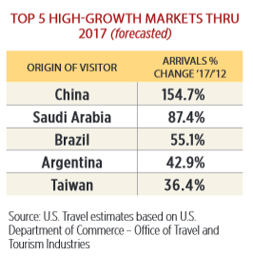 China Growth Forecast From Usta
