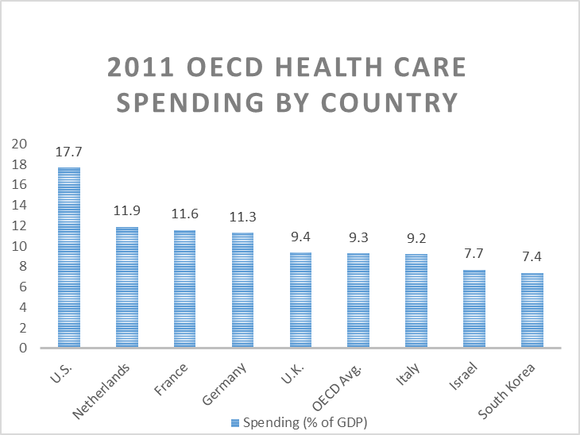 Health Care Oecd Spending