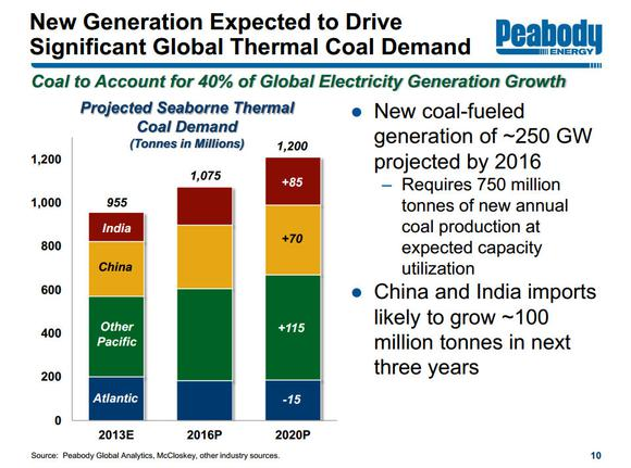 Peabody Energy Thermal Demand