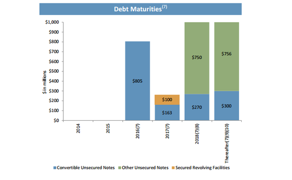 Ares Capital Debt Maturities