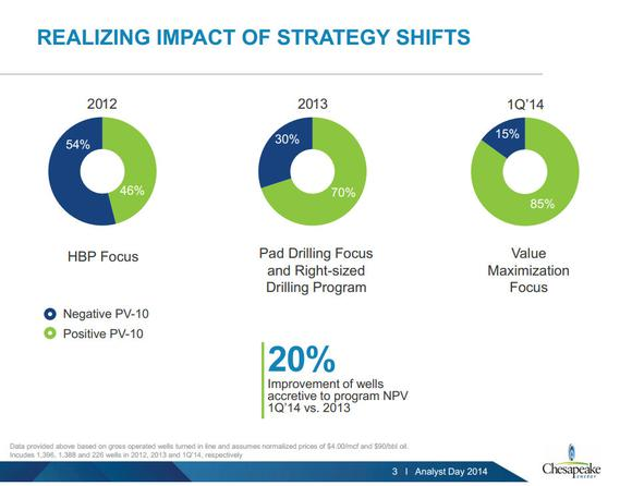 Chesapeake Energy Hbp Shift