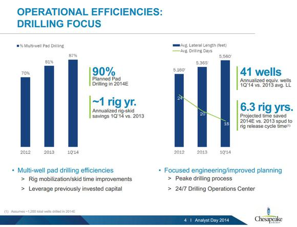 Chesapeake Energy Opperational Effeciencies