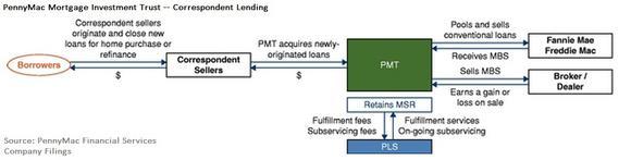 Correspondent Lending Pic