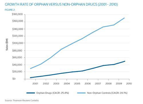 Oprhan Drugs