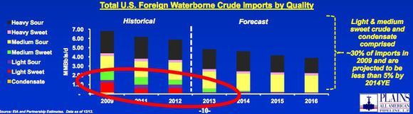 Paa Waterborne Import