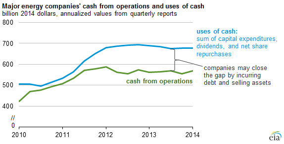 Eia Cash Generation And Cash Use