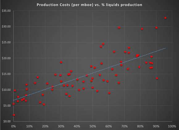 Production Costs Compated To Liquids Production
