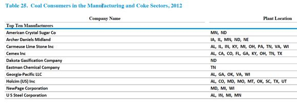 Top Ten Manufacturers