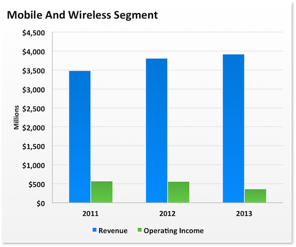 Brcm Wireless Years