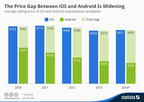 Android Price Gap