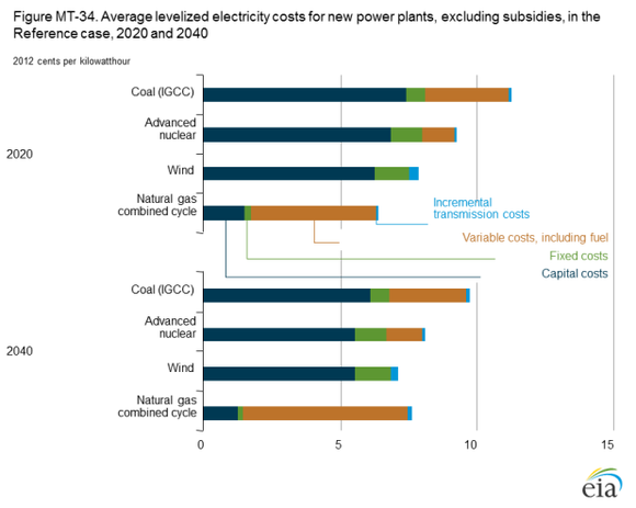 Price Per Kw Hour For Types Of Electricity