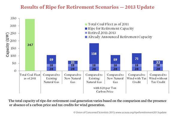 Ripe For Retirement Scenarios
