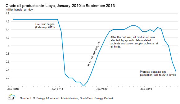 Libya Crude Oil Production