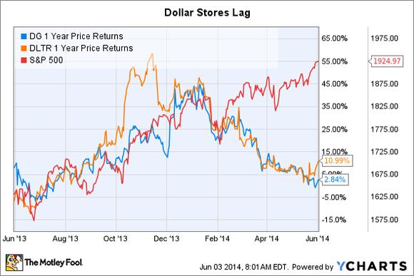Dollar Stores Lag