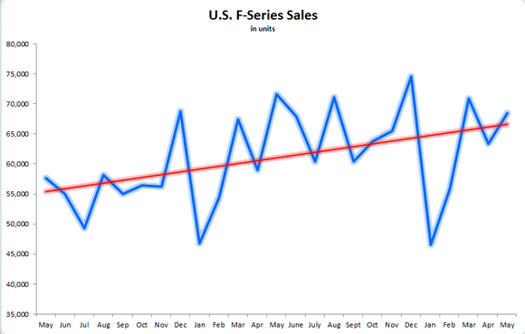 F Series Sales