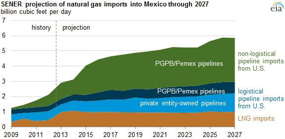 Sener Projection Of Mexico Ng Imports
