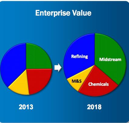 Psx Enterprise Value